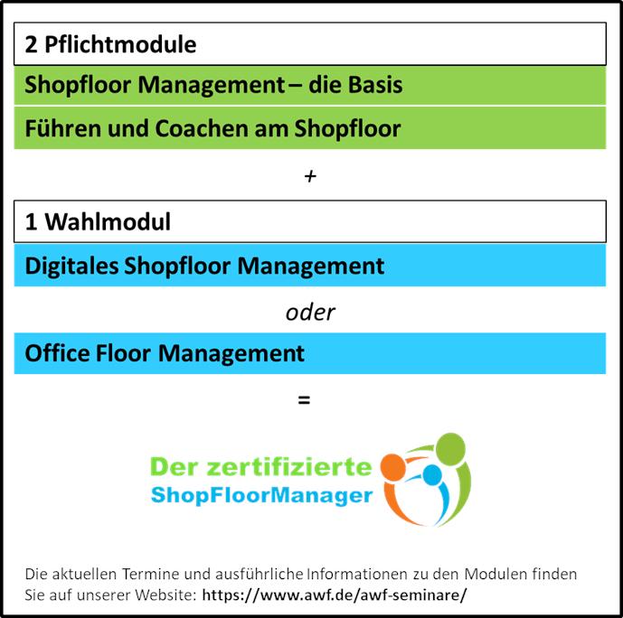 Übersicht der Module zum zertifizierten Shopfloor Manager